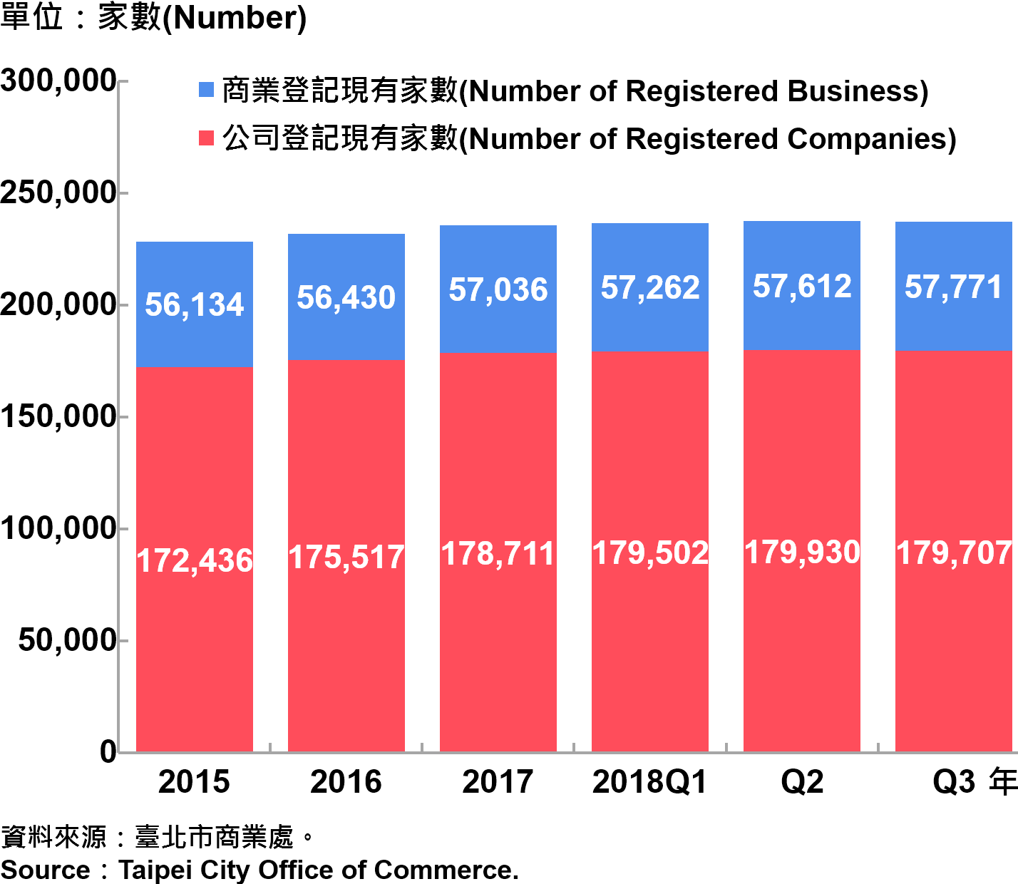臺北市工商登記—2018Q3 Industry & Commerce Registration in Taipei—2018Q3