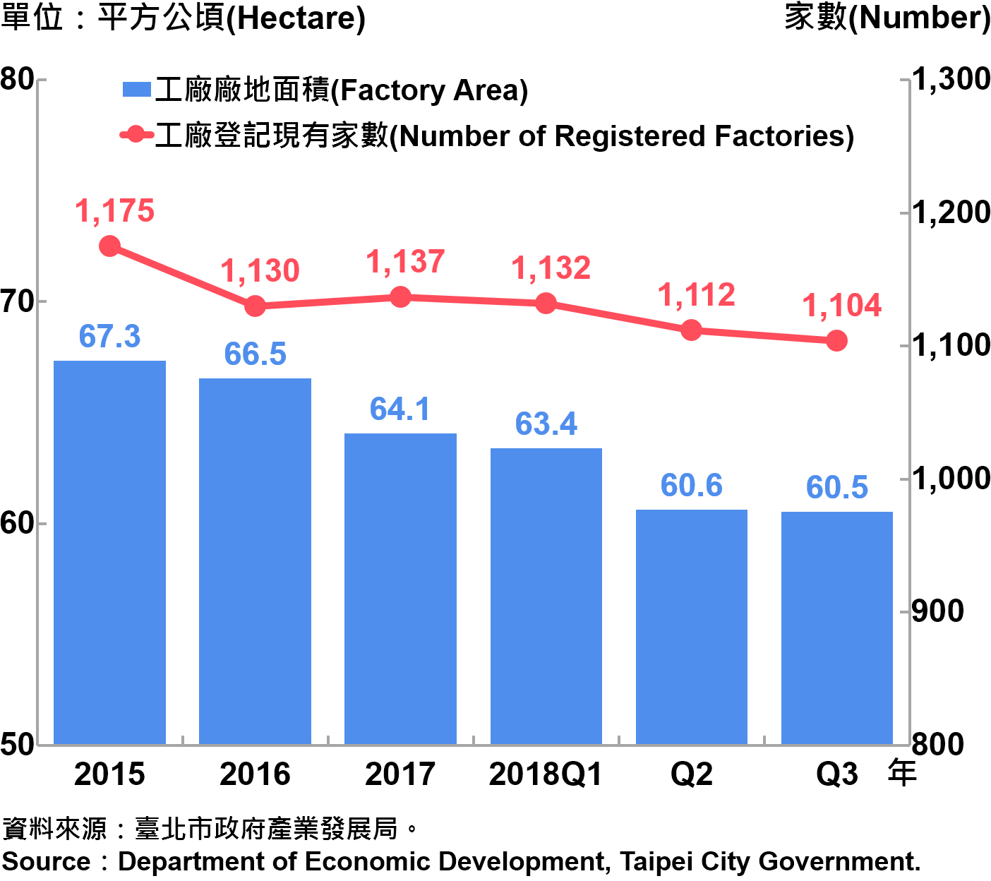 臺北市工廠登記家數及廠地面積—2018Q3 Number of Factories Registered and Factory Lands in Taipei—2018Q3