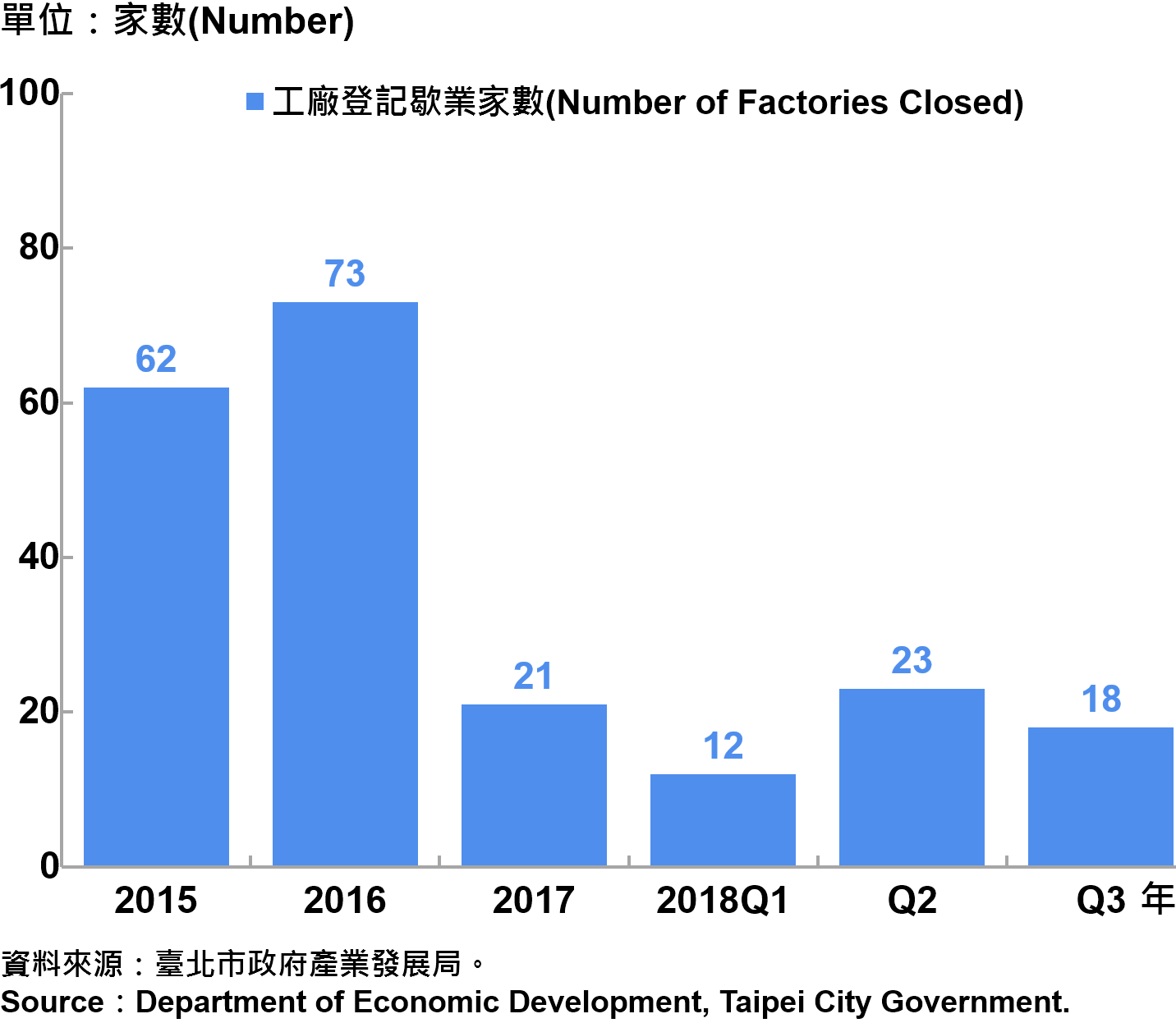 臺北市工廠歇業家數 —2018Q3 Number of Factories Ending in Taipei—2018Q3