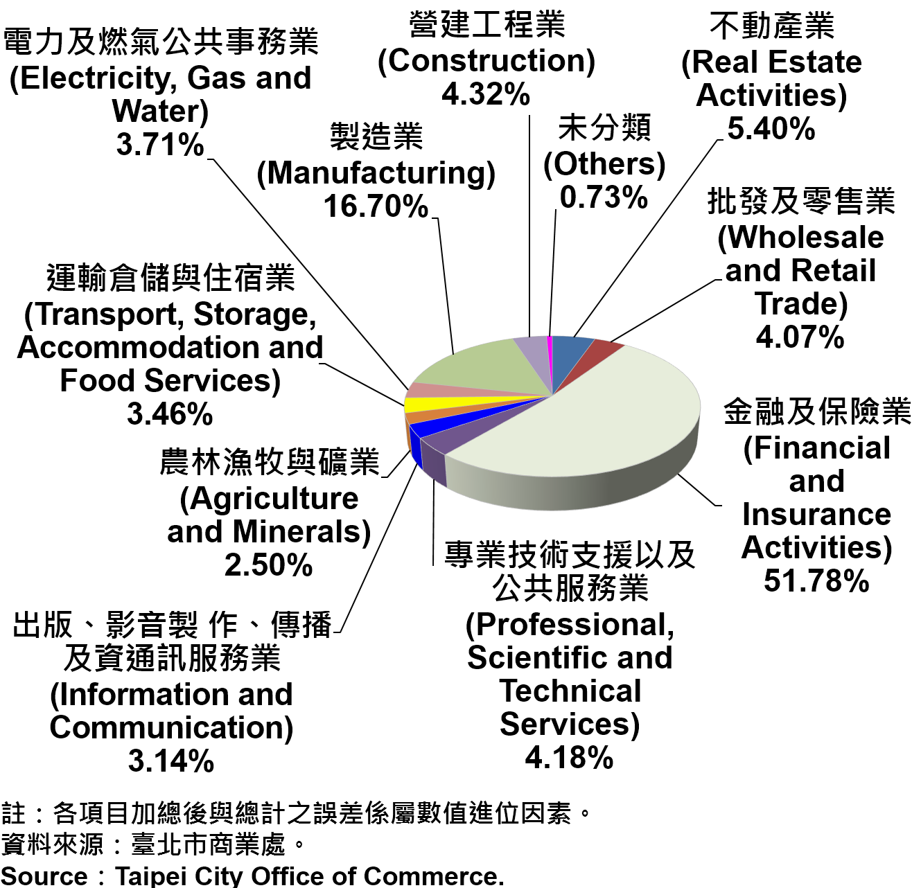 臺北市公司登記資本額產業別比重—2018Q3 Ratios of Capital for the Companies and Firms Registered in Taipei City by Industry—2018Q3