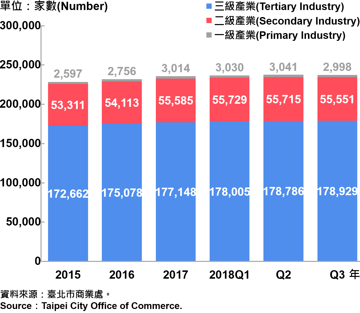 臺北市一二三級產業登記家數—2018Q3 Numbe of Primary , Secondary and Tertiary Industry in Taipei City—2018Q3