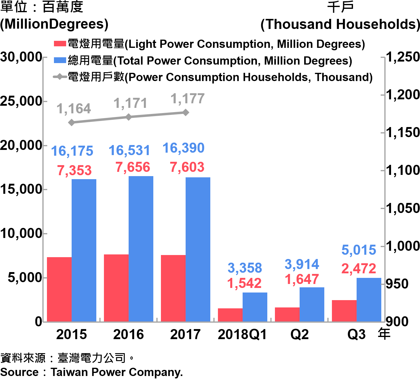 臺北市電力總用電量—2018Q3 Electric Power Consumption in Taipei City—2018Q3