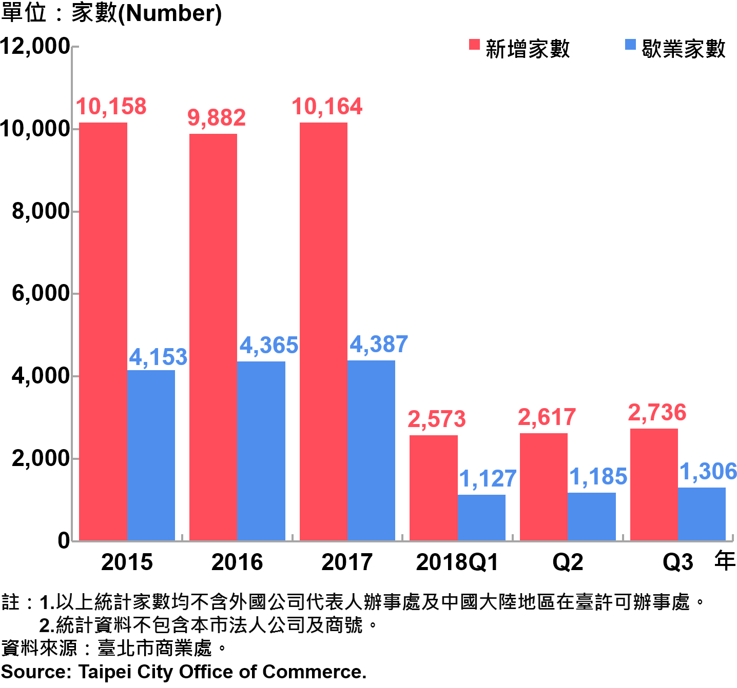 臺北市公司行號之青創負責人分布情形—依新增及歇業家數—2018Q3 Responsible Person of Newly Registered Companies In Taipei City - Number of Incorporation/ Termination—2018Q3