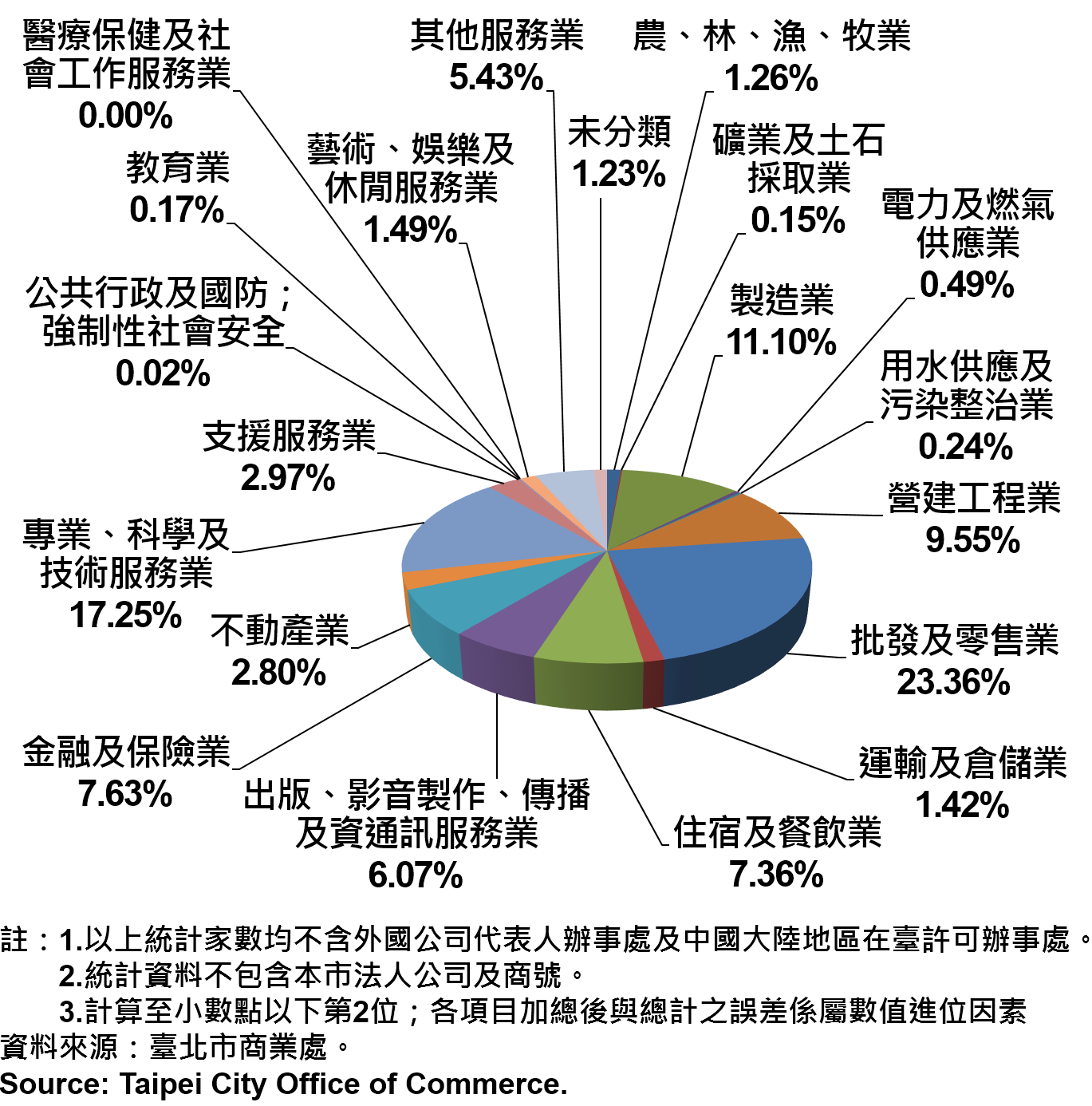臺北市新創公司行號之業別分布情形—依現存家數—2018Q3 Newly Registered Companies in Taipei City by Industry- Number of Current—2018Q3