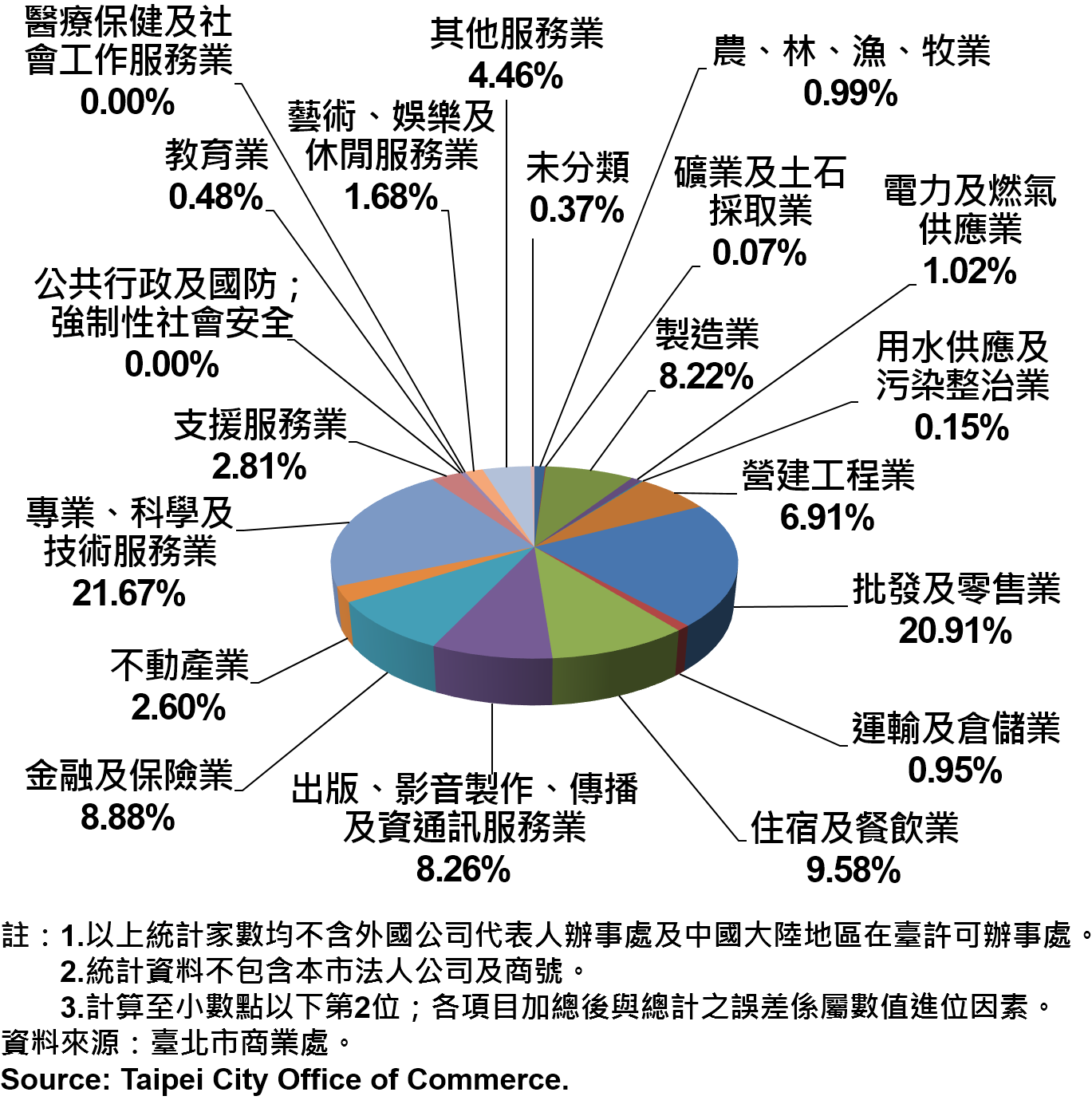 臺北市新創公司行號之業別分布情形—依新增家數—2018Q3 Newly Registered Companies in Taipei City by Industry- Number of Incorporation—2018Q3