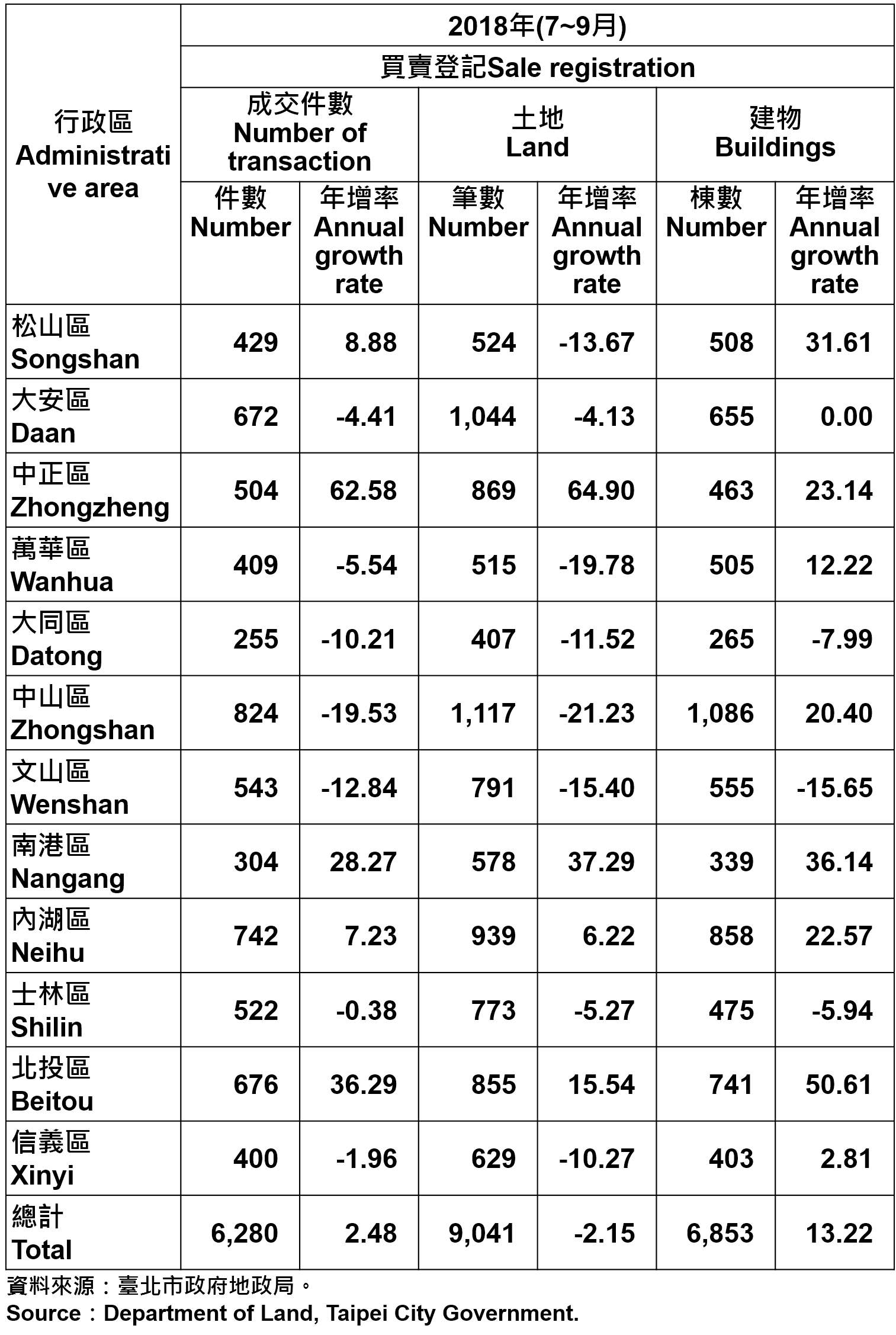 不動產買賣登記統計—依行政區分—2018Q3 Statistics for Trade in Real Estate Registration by Distinct—2018Q3