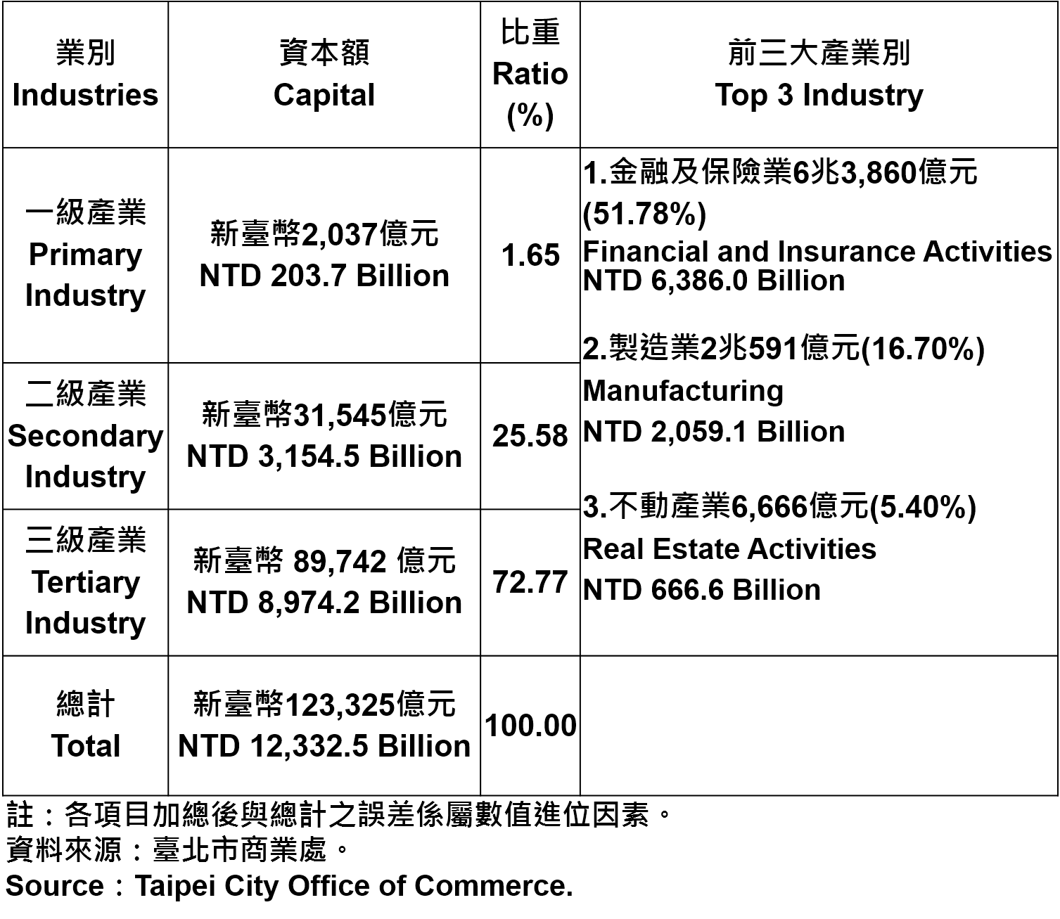 臺北市登記之公司資本總額—2018Q3 Capital for the Companies and Firms Registered in Taipei City—2018Q3