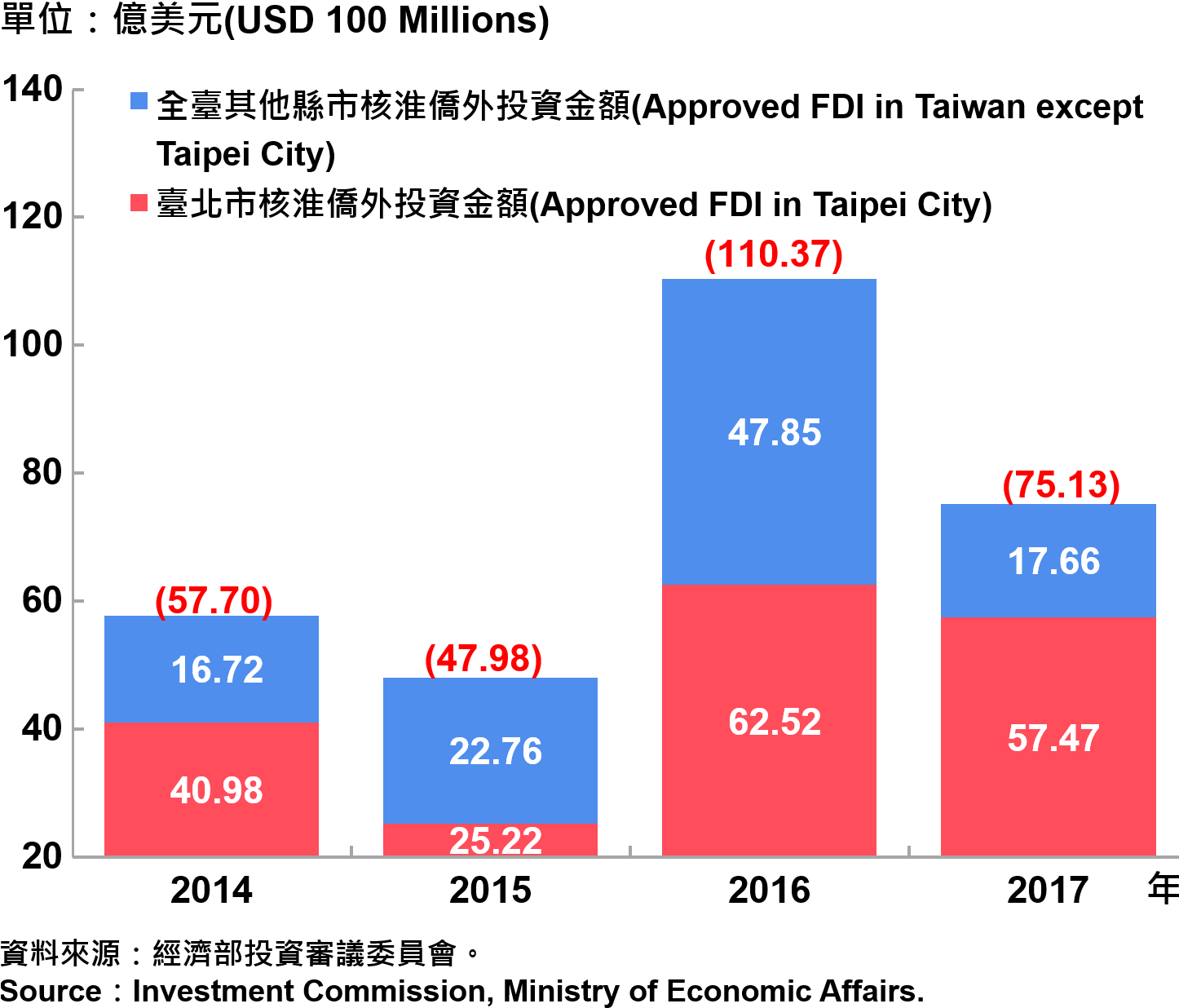 圖13、臺北市與全國僑外投資金額—2017 Foreign Direct Investment (FDI) in Taipei City and Taiwan—2017