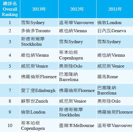 表1 2011-2013全球百大名望城市前10名   (資料來源: Reputation Institute「2013City RepTrak Topline Report」,2013年10月)