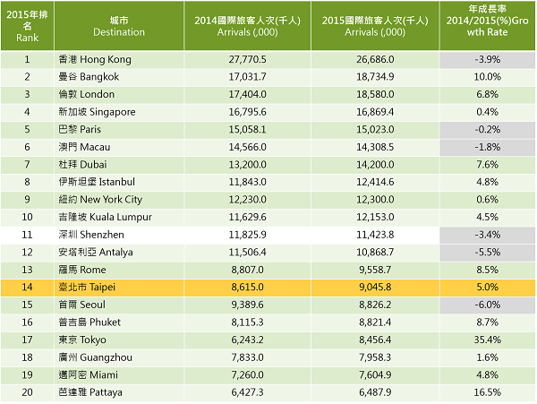 資料來源:Top 100 City Destinations Ranking, Euromonitor International, 2017年1月