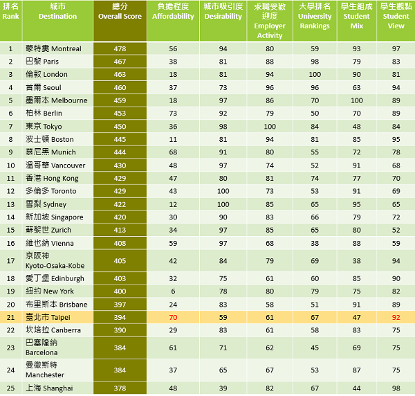 資料來源:QS Best Student Cities 2017, 2017年2月