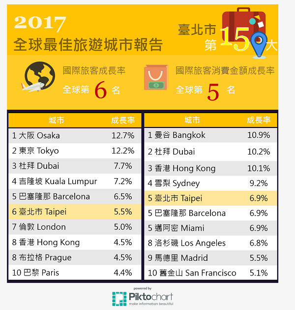 資料來源:2017 Mastercard Destinations Cities Index , MasterCard, 2017年9月。
