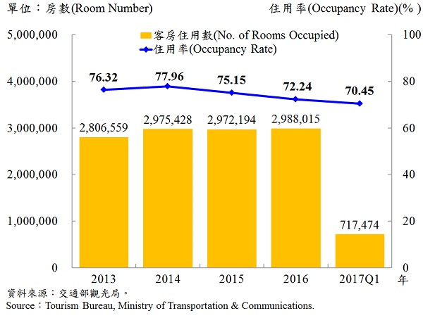 圖10、臺北市觀光旅館客房住用率統計—2017Q1 Occupancy Rate on Tourist Hotel Operations in Taipei—2017Q1