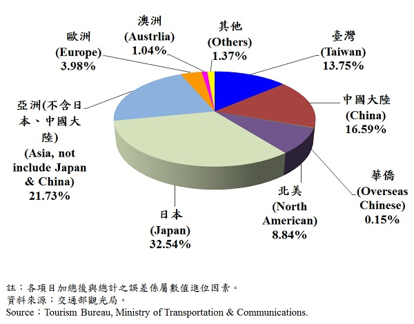 圖11、臺北市觀光旅館住客類別統計—2017Q1 Tourist Hotel Operations in Taipei Area by types-2017Q1