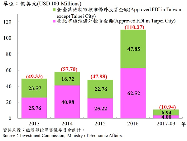 圖12、臺北市與全臺僑外投資金額—2017Q1 Foreign Direct Investment (FDI) in Taipei and Taiwan Area—2017Q1