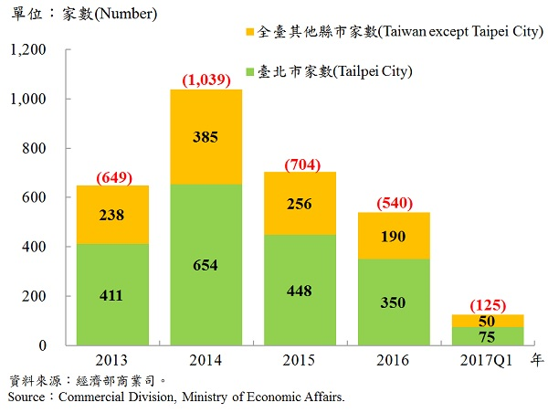 圖13、臺北市外商公司新設立家數—2017Q1 Number of Newly Established Foreign Companies in Taipei—2017Q1