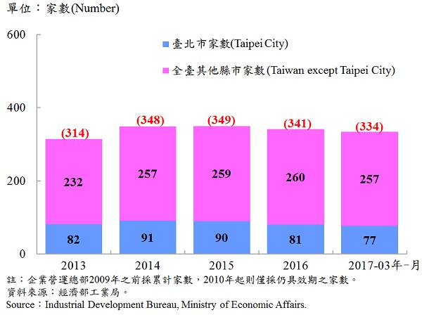 圖14、臺北市企業營運總部之設立家數—2017Q1 Number of Established Enterprise Business Headquarters in Taipei—2017Q1