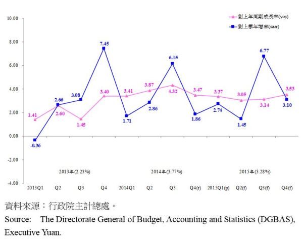 圖1:臺灣經濟成長率趨勢圖 Expenditures on Real GDP in Terms of Growth Rates