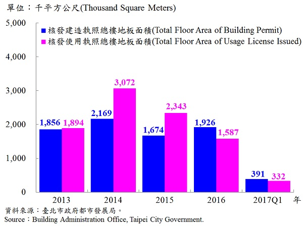 圖2、臺北市核發建築物執照與使用執照總樓地板面積—2017Q1 Building with Newly Construction and Using Construction Permits Issued in Taipei—2017Q1