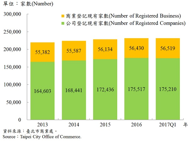 圖4、臺北市工商登記—2017Q1 Industry & Commerce Registration in Taipei—2017Q1