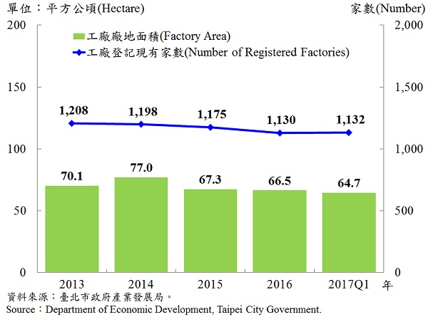 圖5、臺北市工廠登記家數及廠地面積—2017Q1 Number of Factories Registered and Factory Lands in Taipei—2017Q1