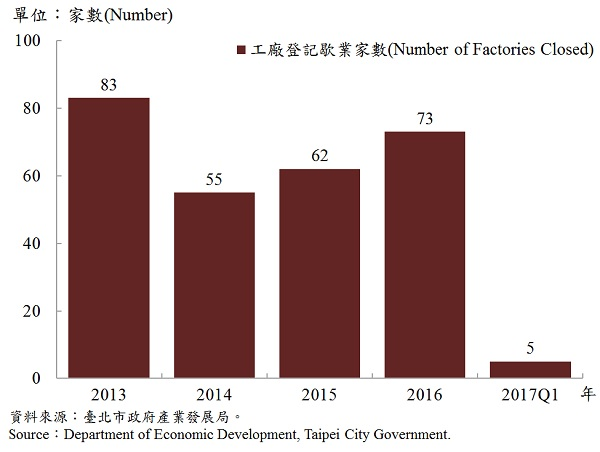 圖6、臺北市工廠歇業家數 —2017Q1 Number of Factories Ending in Taipei—2017Q1
