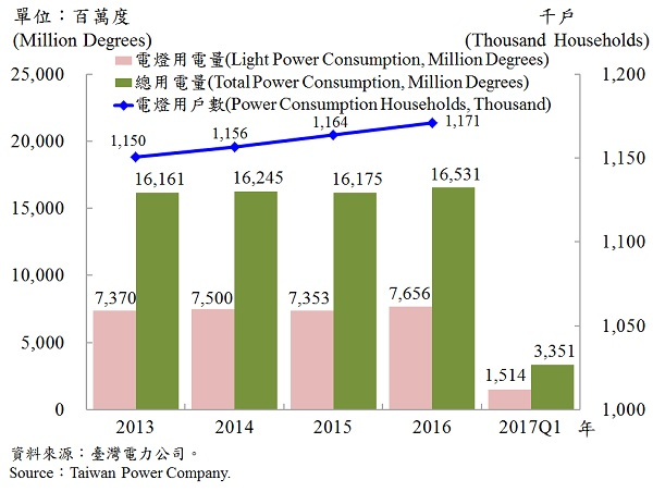 圖9、臺北市電力總用電量—2017Q1 Electric Power Consumption in Taipei—2017Q1