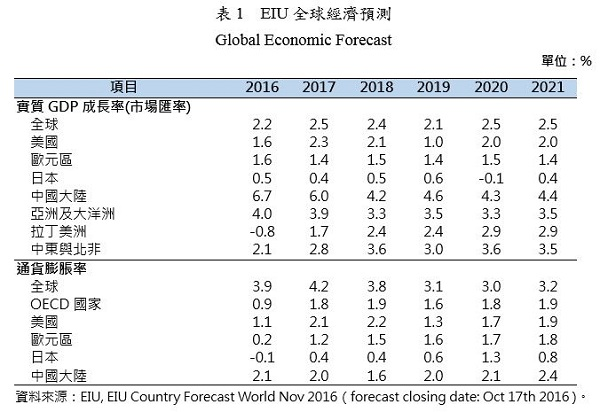 表1、EIU全球經濟預測 Global Economic Forecast