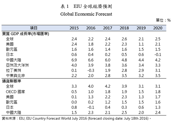 表1 EIU全球經濟預測 Global Economic Forecast