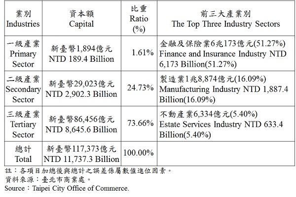 表3、臺北市登記之公司資本總額—2017Q1 Capital for the Companies and Firms Registered in Taipei—2017Q1