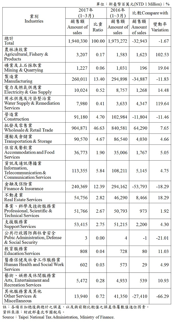 表5、臺北市各產業公司行號銷售額 —2017Q1 Operating Income for Business Enterprises in Taipei—2017Q1