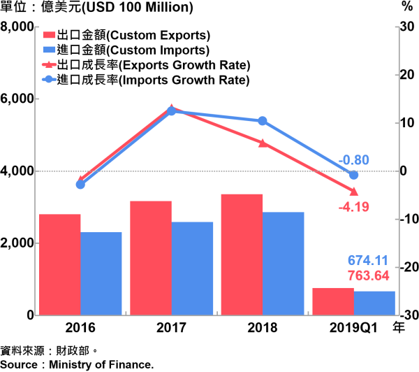臺灣海關進出口金額與成長率 Custom Exports, Custom Imports and Growth Rate in Taiwan