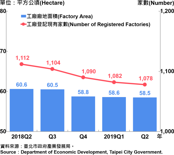臺北市工廠登記家數及廠地面積—2019Q2 Factory Registration and Factory Area in Taipei City—2019Q2