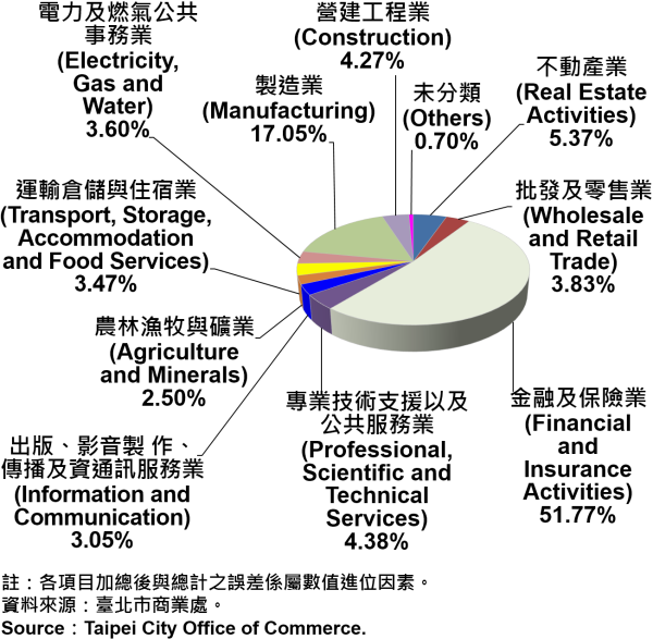 臺北市公司登記資本額產業別比重—2019Q2 Ratios of Capital for the Companies and Firms Registered in Taipei City by Industry—2019Q2