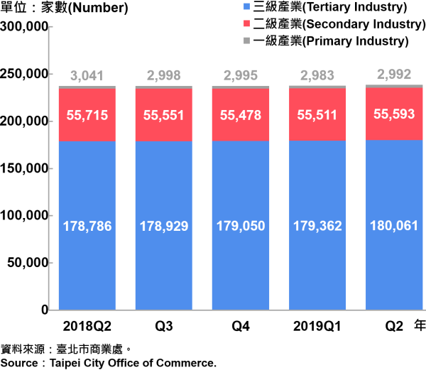 臺北市一二三級產業登記家數—2019Q2 Number of Primary , Secondary and Tertiary Industry in Taipei City—2019Q2