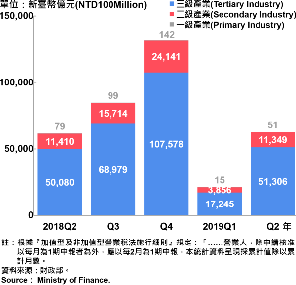 臺北市一二三級產業銷售額—2019Q2 Sales of Primary , Secondary and Tertiary Industry in Taipei City—2019Q2