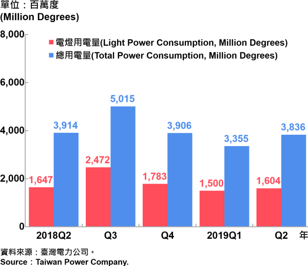 臺北市電力總用電量—2019Q2 Total Power Consumption in Taipei City—2019Q2