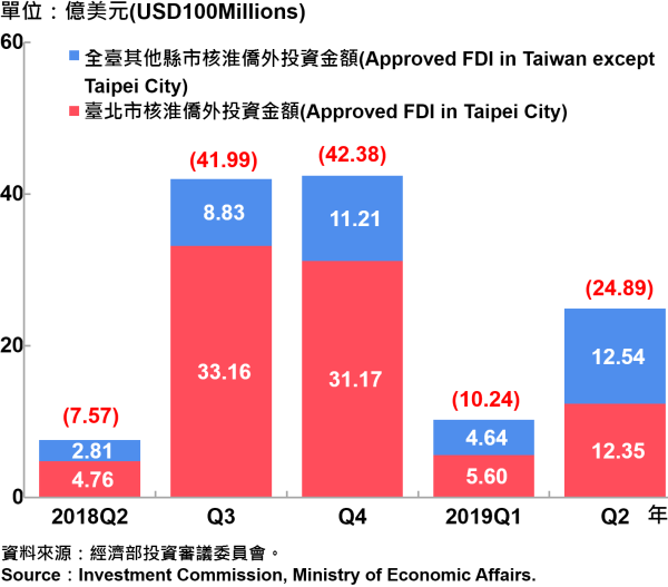 臺北市與全國僑外投資金額—2019Q2 Foreign Direct Investment(FDI)in Taipei City and Taiwan—2019Q2