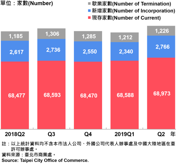 臺北市公司行號之青創負責人分布情形—2019Q2 Responsible Person of Newly Registered Companies In Taipei City —2019Q2