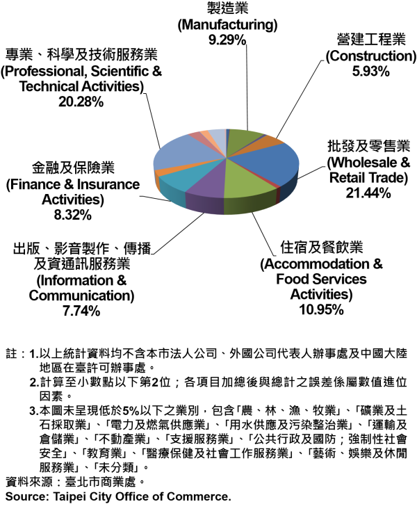 臺北市新創公司行號之業別分布情形—依新增家數—2019Q2 Newly Registered Companies in Taipei City by Industry- Number of Incorporation—2019Q2