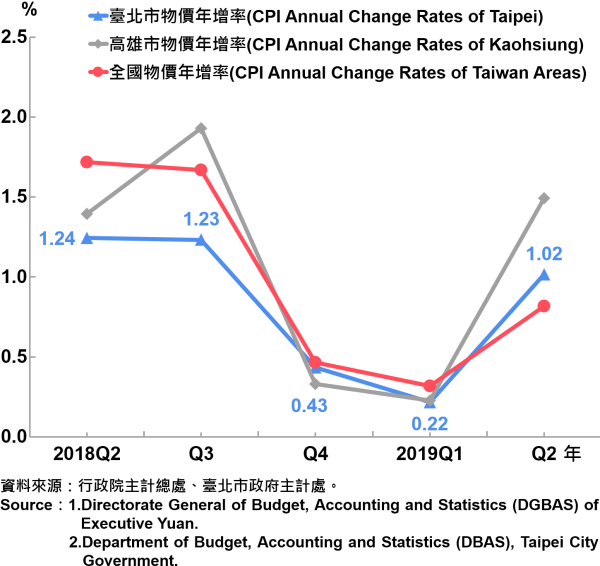 臺北市消費者物價指數(CPI)年增率—2019Q2 Annual Growth Rate of CPI in Taipei City—2019Q2