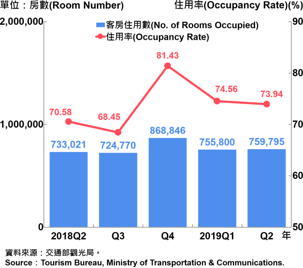 臺北市觀光旅館客房住用率統計—2019Q2 Room Occupancy Rate of Tourist Hotel in Taipei City—2019Q2