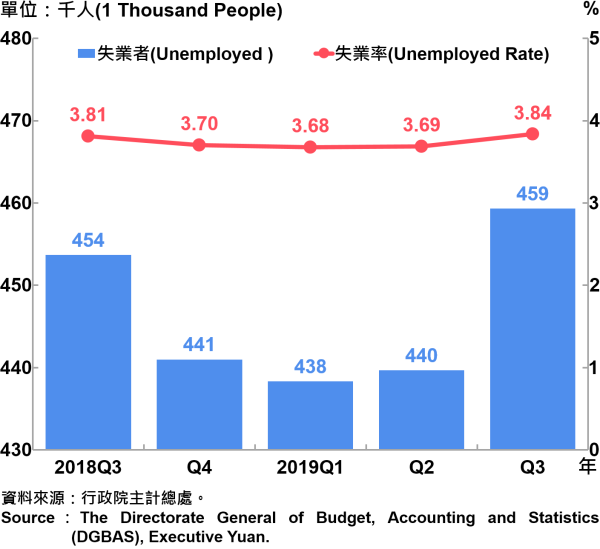 失業人數及失業率 Unemployed and Unemployed Rate