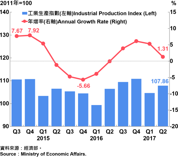 圖4 臺灣工業生產指數 Industrial Production Index in Taiwan