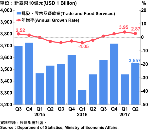 圖5 批發、零售及餐飲業營業額統計 Sales and Annual Growth Rate of Trade and Food Services
