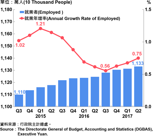 圖6-1 就業人數及就業成長率 Employed and Annual Growth Rate of Employed