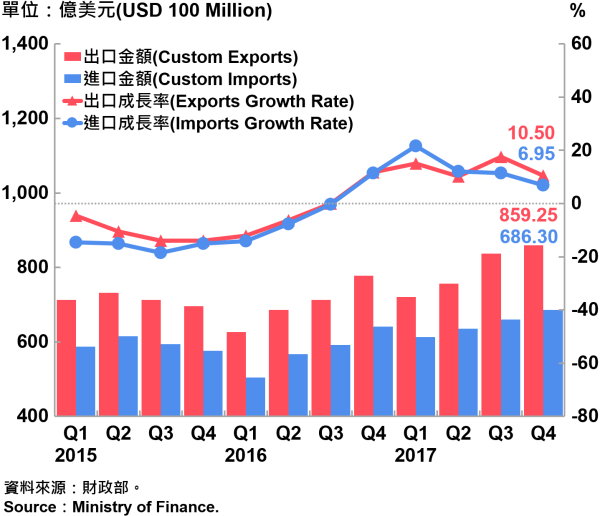 圖3 臺灣海關進出口金額與成長率 Custom Exports, Custom Imports and Growth Rate in Taiwan