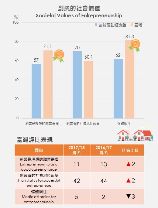 圖1、創業的社會價值評比 Ranking of Societal Values of Entrepreneurship /資料來源:Global Entrepreneurship Monitor:2017 /18 Global Report, GEM, 2018/01.