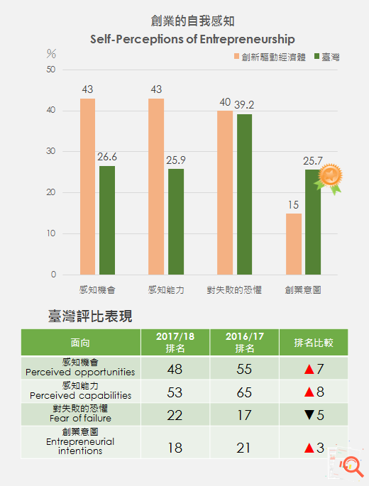 圖2、創業的自我感知評比 Ranking of Self-perceptions of Entrepreneurship /資料來源:Global Entrepreneurship Monitor:2017 /18 Global Report, GEM, 2018/01.