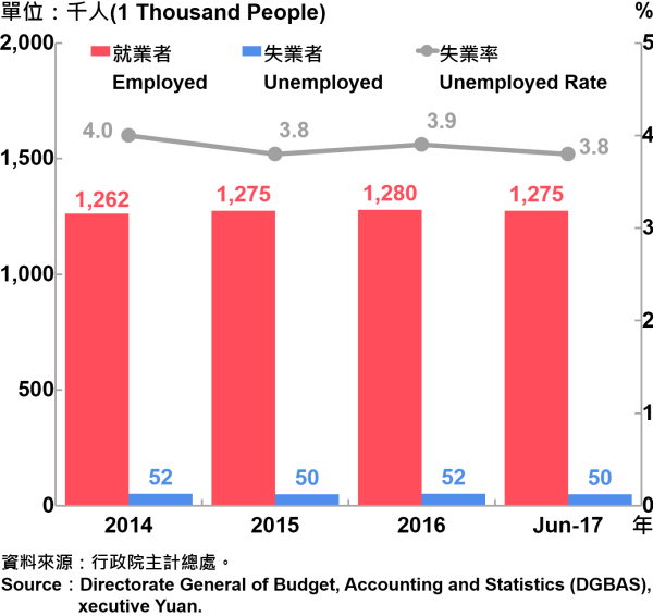 圖4、臺北市勞動力人數統計—2017Q2  Labor Force Statistics in Taipei City—2017Q2